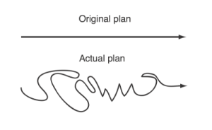 adaptive-plan